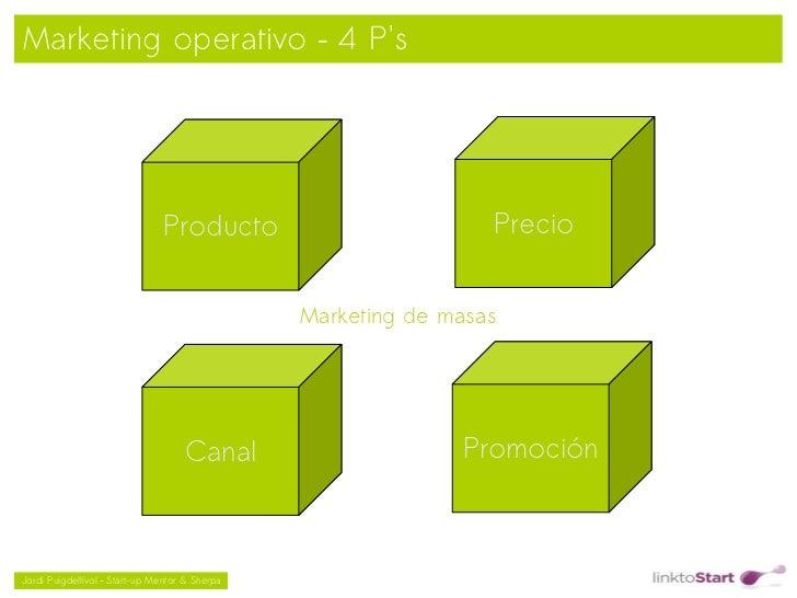 Marketing operativo – 4 Ps                               Producto                          Precio                         ...