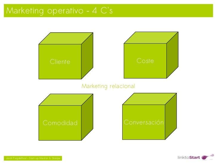 Marketing operativo – 4 Cs                                    Cliente                            Coste                    ...
