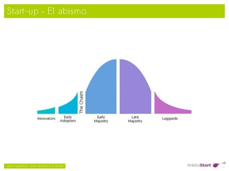 Start-up – El abismo                                               Jordi Puigdellívol – Start-up Mentor & Sherpa