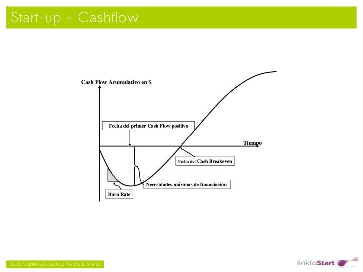 Start-up - Cashflow                                               Jordi Puigdellívol – Start-up Mentor & Sherpa