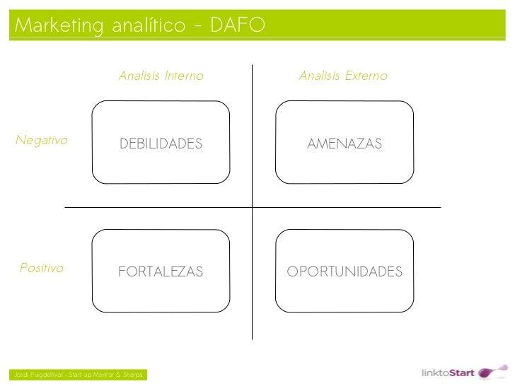Marketing analítico - DAFO                                    Analisis Interno        Analisis ExternoNegativo            ...