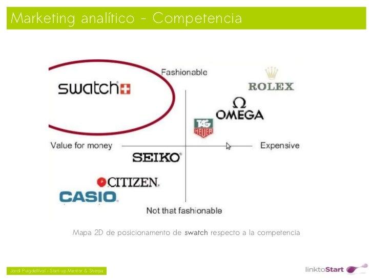 Marketing analítico - Competencia                              Mapa 2D de posicionamento de swatch respecto a la competenc...