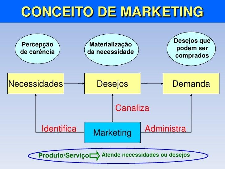 Marketing PúBlico ApresentaçãO De Slides