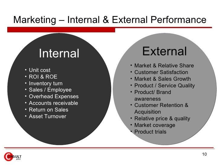 Marketing – Internal & External Performance <ul><li>Internal </li></ul><ul><li>Unit cost </li></ul><ul><li>ROI & ROE  </li...