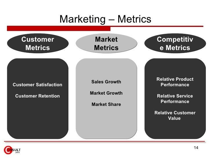 Marketing – Metrics Customer Satisfaction Customer Retention Sales Growth Market Growth Market Share Relative Product Perf...