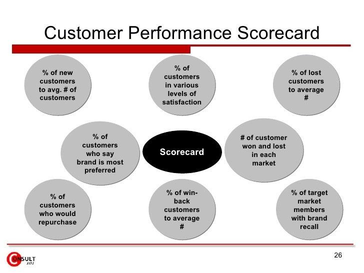 Customer Performance Scorecard % of win-back customers to average # % of new customers to avg. # of customers % of target ...