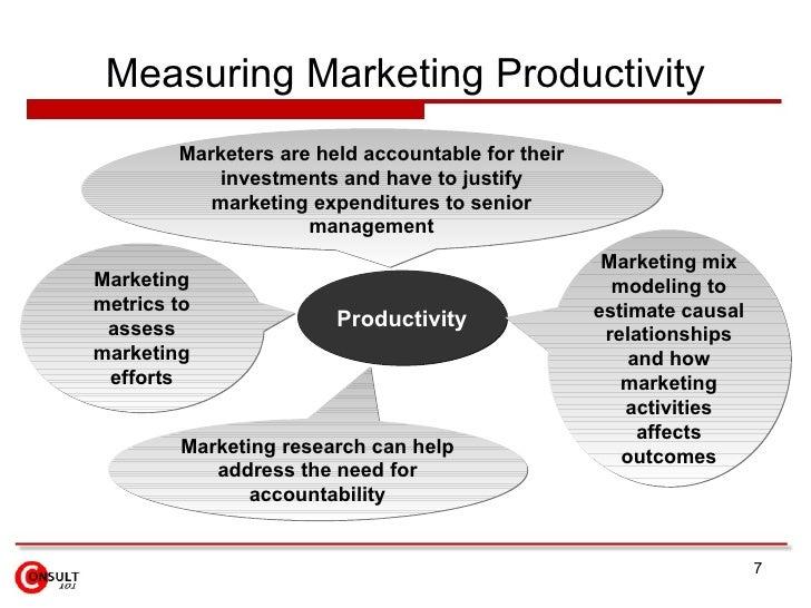 Measuring Marketing Productivity Productivity Marketing metrics to assess marketing efforts Marketers are held accountable...