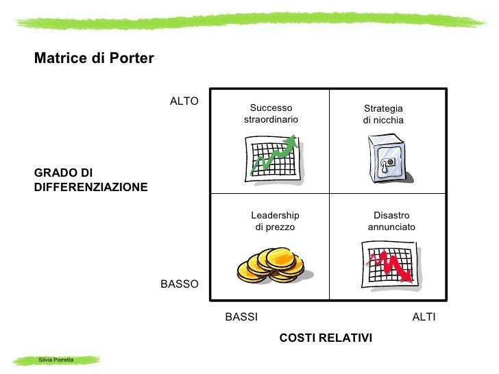 Matrice di Porter                     ALTO                               Successo           Strategia                     ...