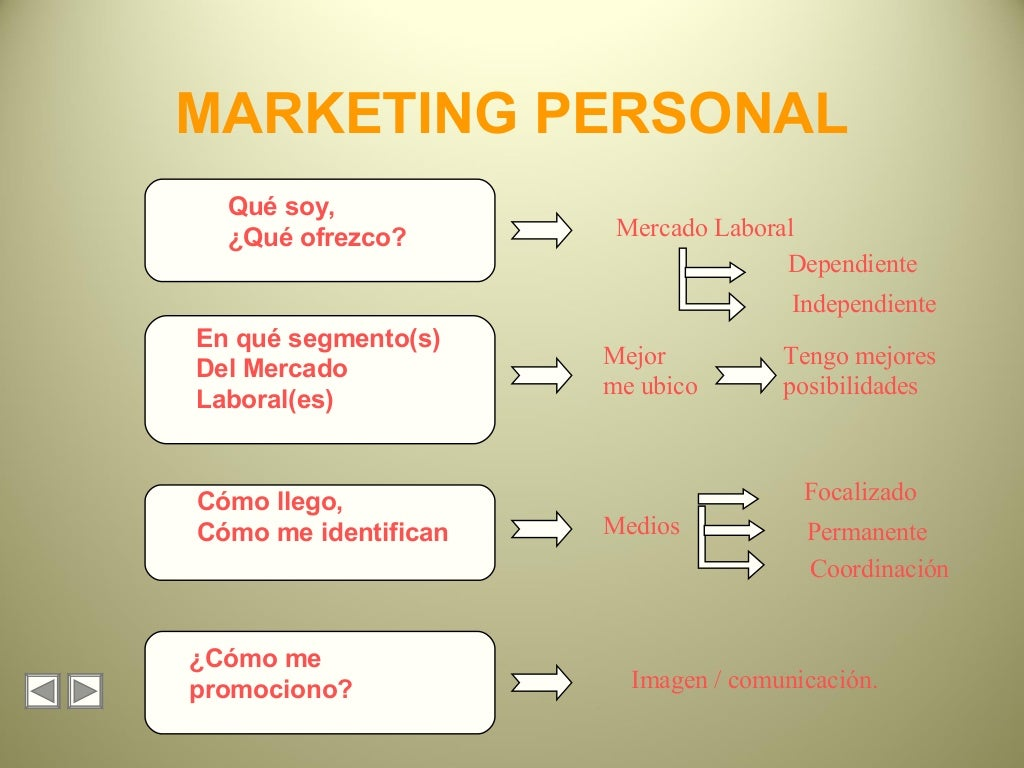 Marketing personal ppt