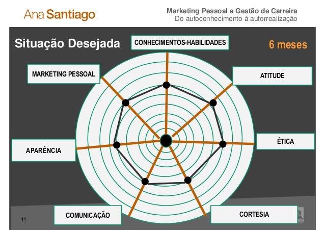 Marketing Pessoal e Gestão de Carreira                                       Do autoconhecimento à autorrealizaçãoSituação...