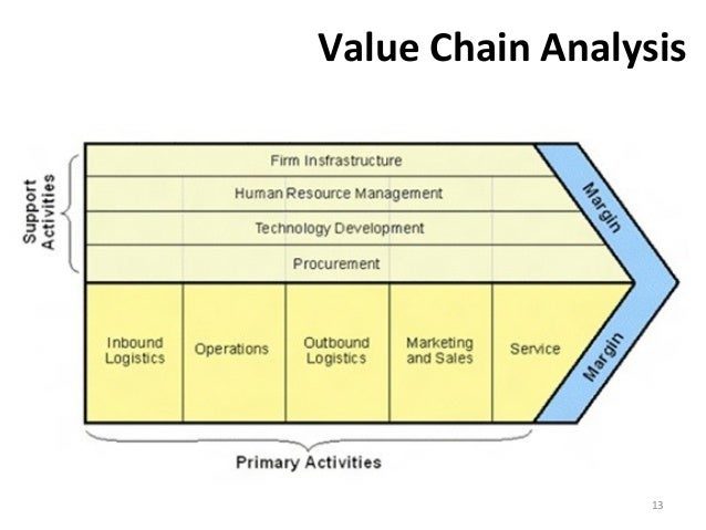 boston beer company value chain analysis This presentation explores the operations of boston beer company,  link in the  supply chain is the delivery of the finished boston lager to.