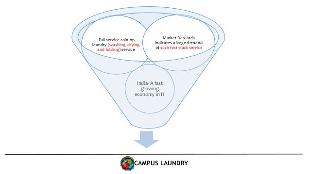 College Laundry: A marketing plan for an app-based service