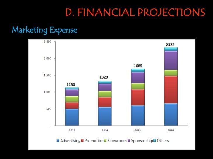 D. FINANCIAL PROJECTIONSMarketing Expense