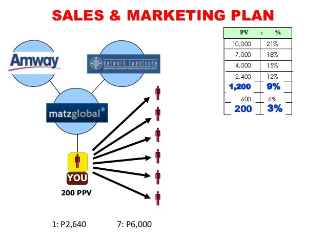 Amway Marketing Plan (New)