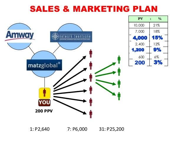 Amway Marketing Plan new – Marketing Plan