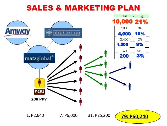 a proposal of a new marketing strategy to ponds Do you need help getting started with your social media marketing strategy here's what you need to get started your guide to the social media jungle home free updates putting a monthly plan together because lots of things will come up and you may end up wasting time adapting to the new.