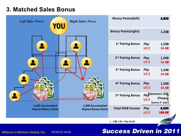 Binary options trading strategy 2018 dodge charger