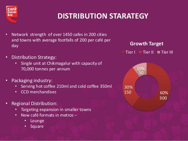 marketing strategies adopted by cafe coffee day Discover what's new at cafe coffee day my profile logout search login  please login to see your profile store locator cafe menu shop business contact us quick .
