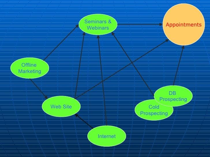 Offline  Marketing Web Site Seminars & Webinars Internet Appointments Cold Prospecting DB  Prospecting