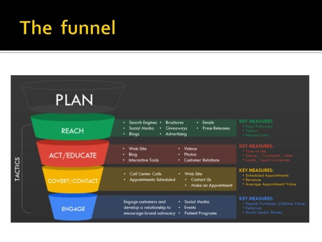 Marketing plan for educational institution university