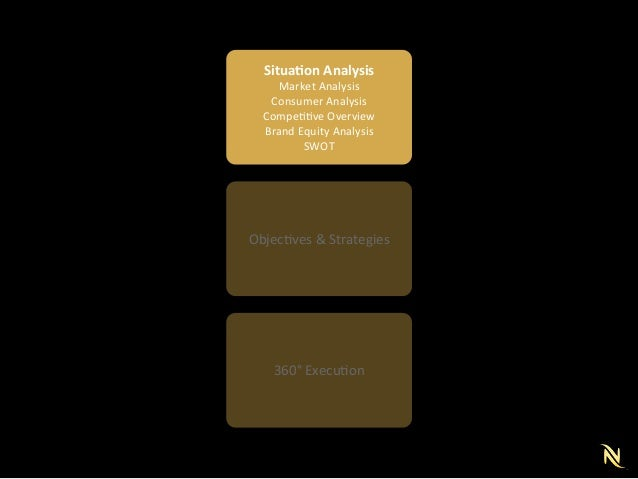 swot analysis for nespresso Swot analysis identifying your strengths, weaknesses, opportunities, and threats a swot analysis is a term used to describe a tool that is effective in.