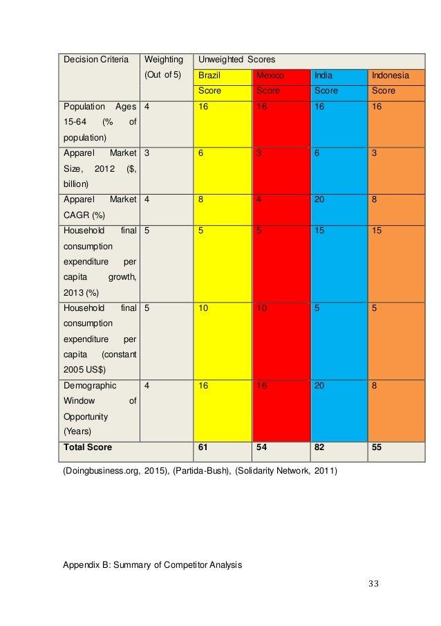 33 Decision Criteria Weighting (Out of 5) Unweighted Scores Brazil Mexico India Indonesia Score Score Score Score Populati...