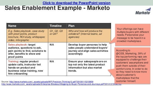 sales enablement example
