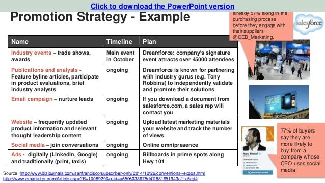 Promotion Strategy   Example Name Timeline ...