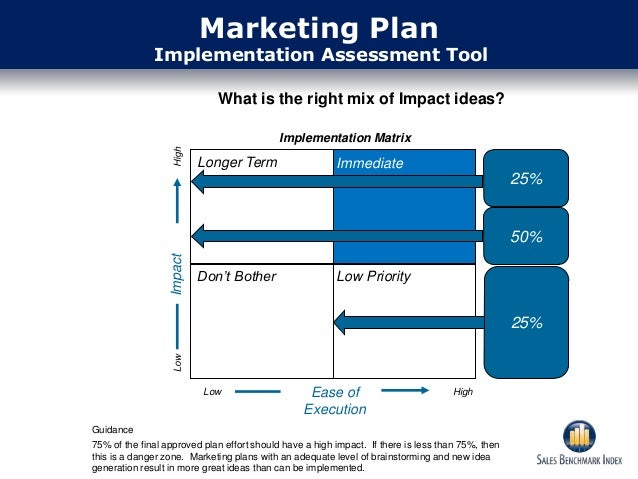how to write a marketing implementation plan