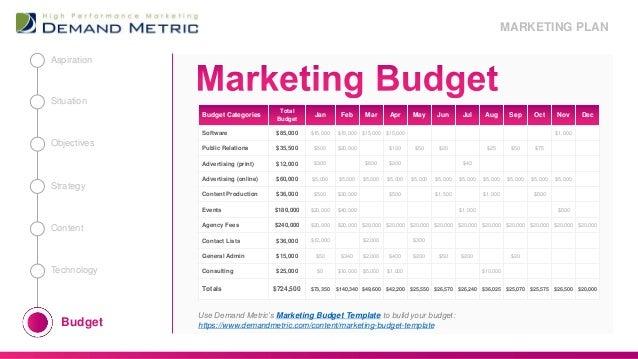 marketing plan presentation template 2018