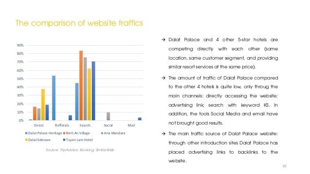 The comparison of website traffics Source: TripAdvisor, Booking, SimilarWeb  Dalat Palace and 4 other 5-star hotels are c...