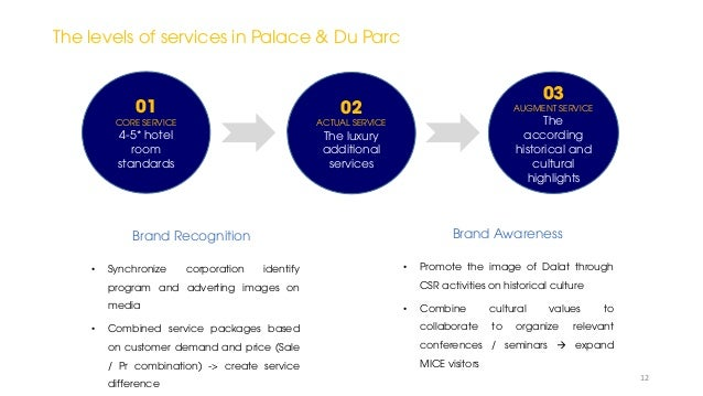 01 CORE SERVICE 4-5* hotel room standards 02 ACTUAL SERVICE The luxury additional services 03 AUGMENT SERVICE The accordin...