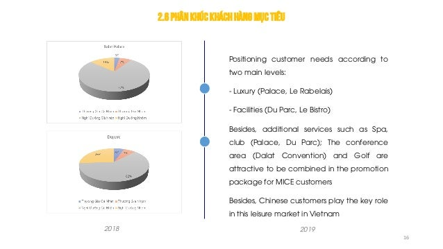 2.6Phânkhúckháchhàng mục tiêu Positioning customer needs according to two main levels: - Luxury (Palace, Le Rabelais) - Fa...