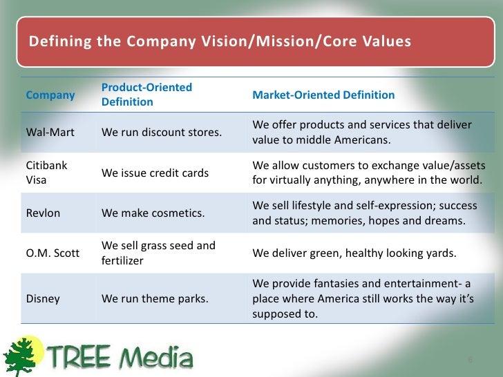 Aligning Mission, Vision & Goals