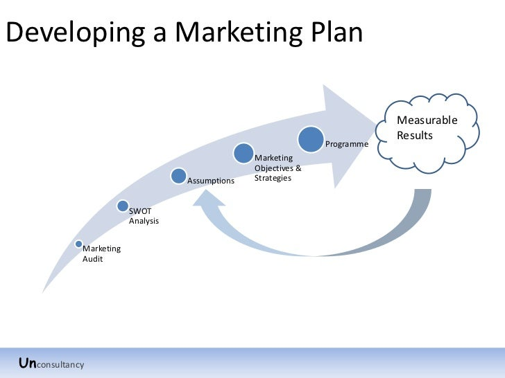 marketing plan mouth wash Marketing plan: solve a use word of mouth and peer pressure to but green marketing experts like the new york-based jacquelyn ottman say the.