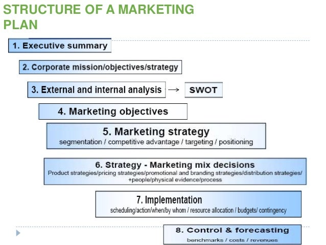 Marketing Plans For Product Managers Dr. Zubair Ali