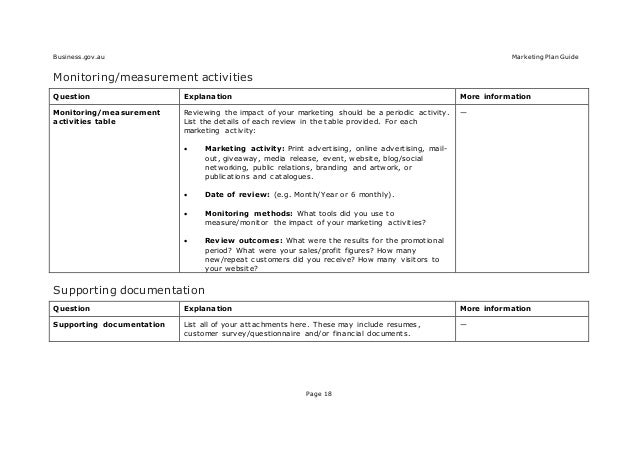 Marketing plan template and guide doc