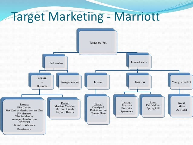 marriott hotels marketing segmentation targeting and positioning Market segmentation apply on hotel and personal computer  positioning for  each target segmentdevelop marketing mix for each target  1443 words - 6  pages marriott to be successful in targeting customers through market  segmentation.
