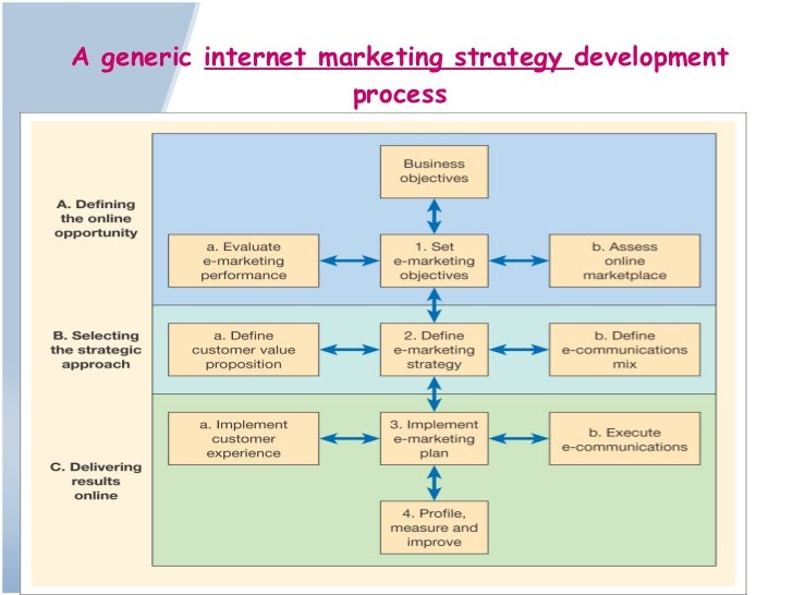 process involved in developing market strategies Business strategy/marketing plans and strategies  types of market dominance strategies:  phptitle=business_strategy/marketing_plans_and_strategies.