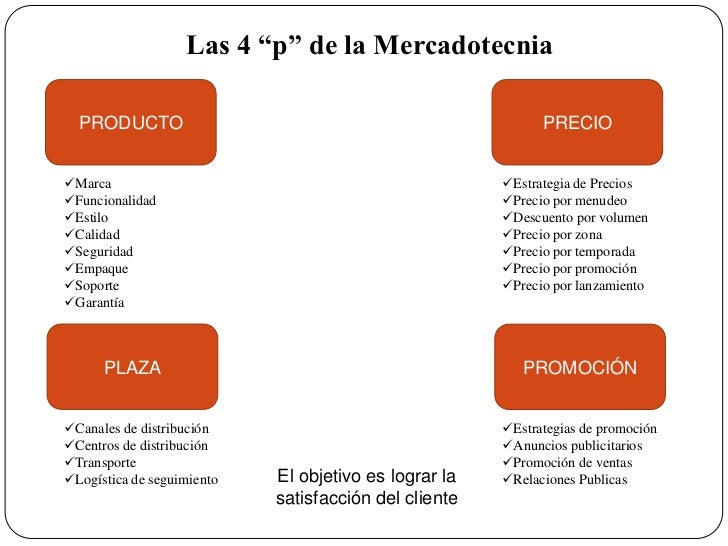 Marketing presentacion