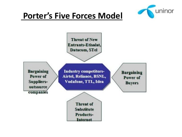 porter s five forces model a marketing This is a porter s five forces model sample presentation ppt  presenting this set of slides with name - marketing environment showing five forces analysis.
