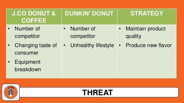 marketing objectives of dunkin donuts Setting strategy objectives by transforming their image from quality donut seller to bagel expert, dunkin' donuts' goal is to have the best product in the market.