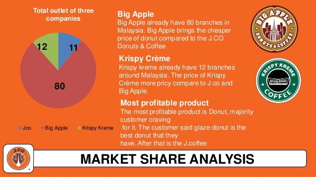 competitive analysis of mister donut One of the most tasty brands in the market, dunkin donut is known for its sweet donuts and beverages the marketing mix of dunkin donuts is very good for an fmcg company the idea was to provide the customers fresh doughnut and a hot mug of coffee but later it gravitated to other selected baked products.