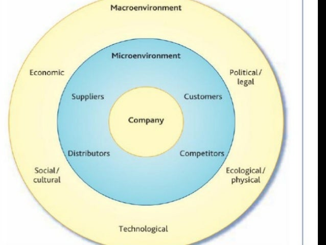 macro environment microenvironment greggs Definition of technological factors: have an impact on how an organization operates that are related to the equipment used within the organization's environment.