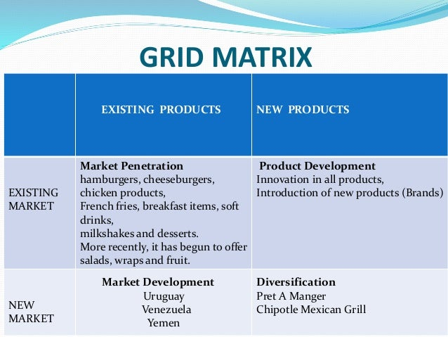 unilever product market expansion grid Created by the father of strategic management, igor ansoff, the product market  expansion grid is known to be used by many fortune 500.