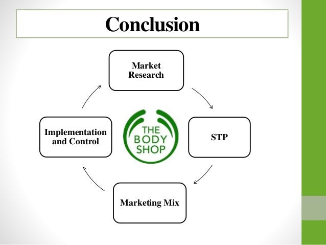 market analysis stp of body shop The body shop - marketing process conclusion market research stp marketing mix implementation and control marketing analysis body shop goncalves chloe.