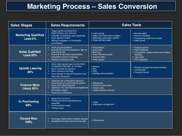 Marketing process go to market plans for Demand generation plan template