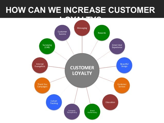 how to improve the loyalty of Franchiser a powerful solution that can be fully customised for franchise companies or local offices membership & loyalty tailor business  to improve loyalty and.