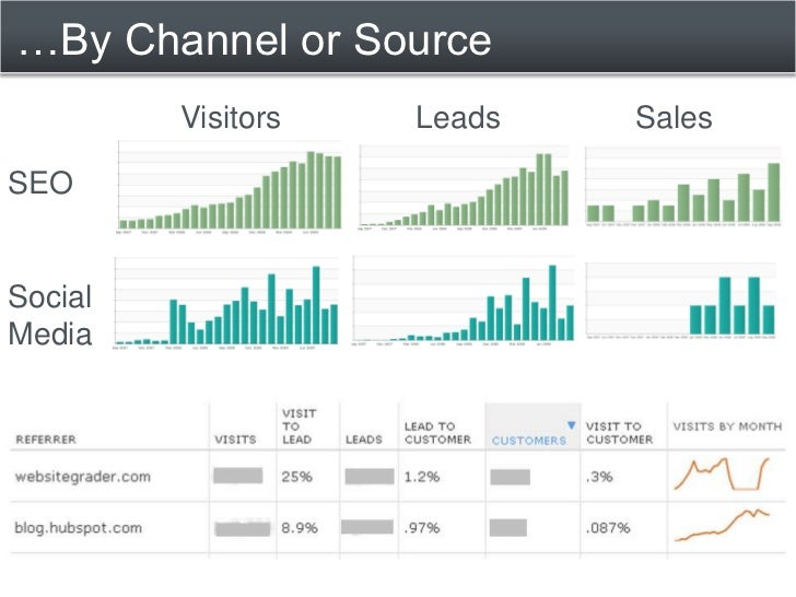 Case Study: HubSpot Blog<br />Top 3 source of leads<br />~10% visit company website<br />~10-20% lead conversion rate<br />