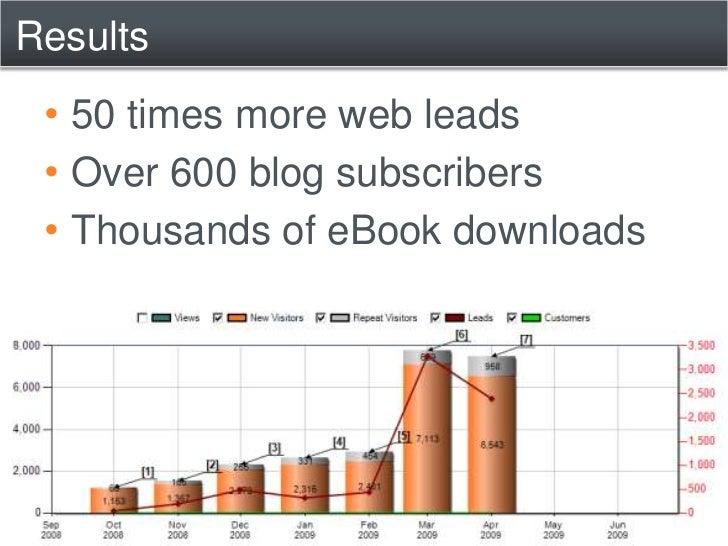 …By Channel or Source<br />Visitors<br />Leads<br />Sales<br />SEO<br />Social<br />Media<br />
